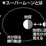 4月7日☆世界保険デー